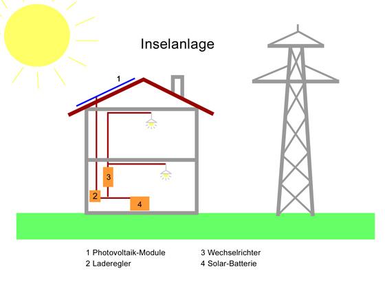 einsiedler solartechnik gmbh solardusche vakuumr hrenkollektoren photovoltaik anlagearten. Black Bedroom Furniture Sets. Home Design Ideas