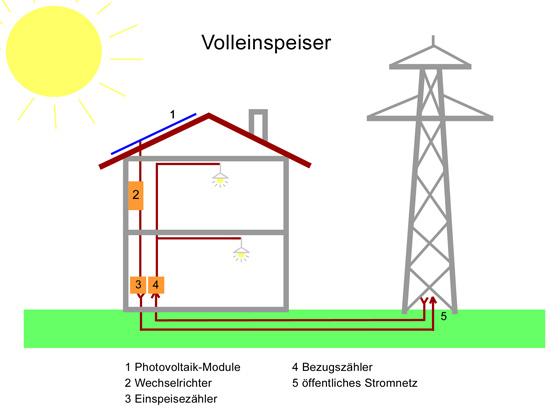 Photovoltaik 5 kw
